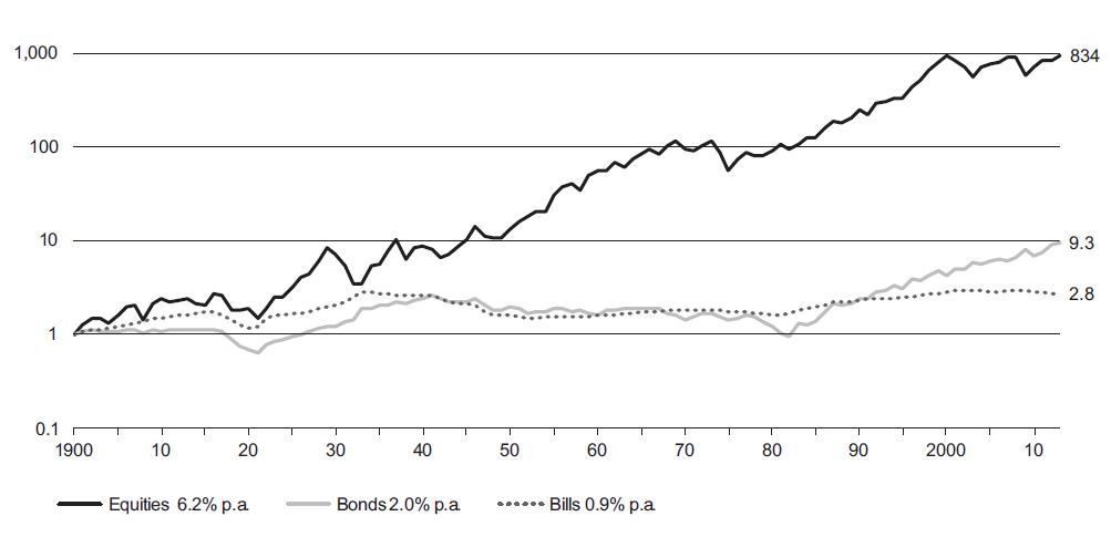 سرمایه گذاری در بورس در مقایسه با سرمایه گذاری در سایر دارایی ها - آمریکا