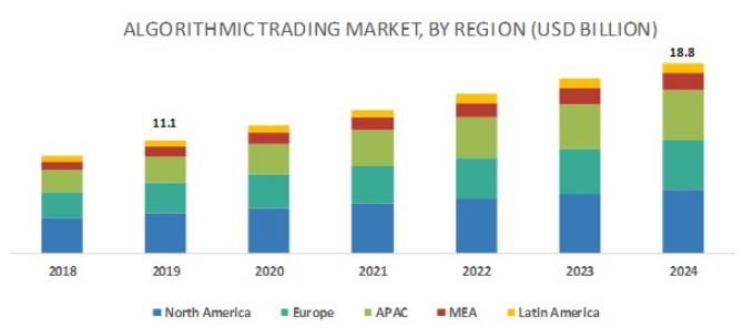 پیش بینی بازار معاملات الگوریتمی